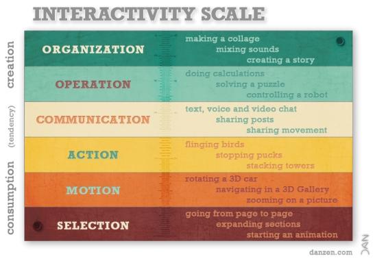 interactivityscale